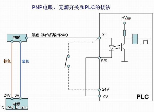 npn,pnp电眼与plc的接法